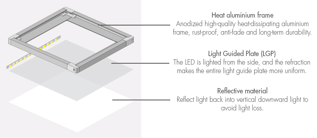 Blog_LED Panel materials